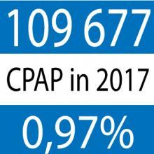 CPAP in 2017
