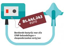 Kosten CPAP behandeling